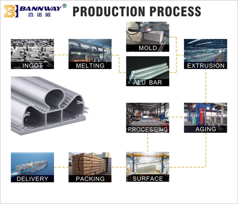 10 Process Steps of Sinpower <a href=https://www.china-aluminum.com/extrusion.html target='_blank'>aluminium extrusion</a>